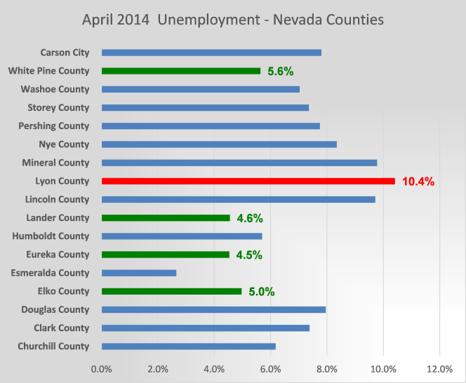 April 2014 Unemployment - Nevada Counties