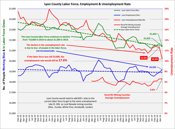 Lyon County Labor Force Employment and Unemployment Rates